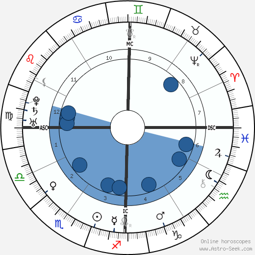 Junípero Serra wikipedia, horoscope, astrology, instagram