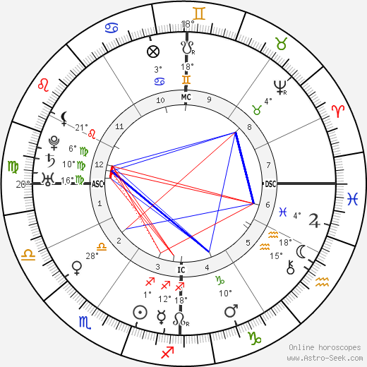Junípero Serra birth chart, biography, wikipedia 2019, 2020
