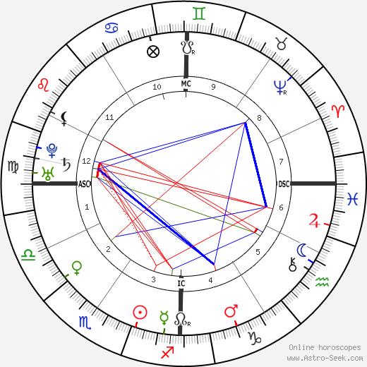 Junípero Serra birth chart, Junípero Serra astro natal horoscope, astrology