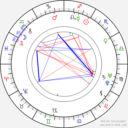 Laurence Sterne birth chart, Laurence Sterne astro natal horoscope, astrology