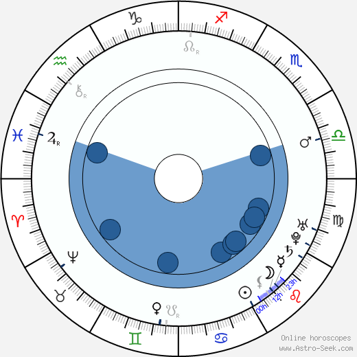 Jacques-Germain Soufflot horoscope, astrology, sign, zodiac, date of birth, instagram