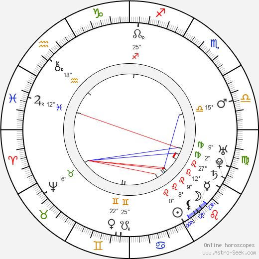 Jacques-Germain Soufflot birth chart, biography, wikipedia 2019, 2020