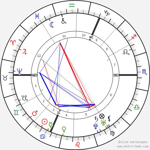 Christoph Wilibald Gluck astro natal birth chart, Christoph Wilibald Gluck horoscope, astrology