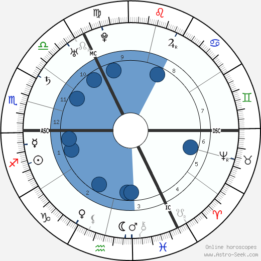 Johann Joachim Winckelmann wikipedia, horoscope, astrology, instagram
