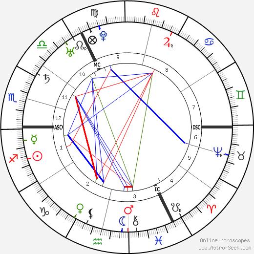 Johann Joachim Winckelmann astro natal birth chart, Johann Joachim Winckelmann horoscope, astrology