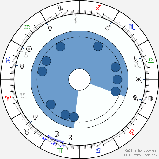 David Garrick wikipedia, horoscope, astrology, instagram