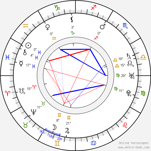 David Garrick birth chart, biography, wikipedia 2019, 2020