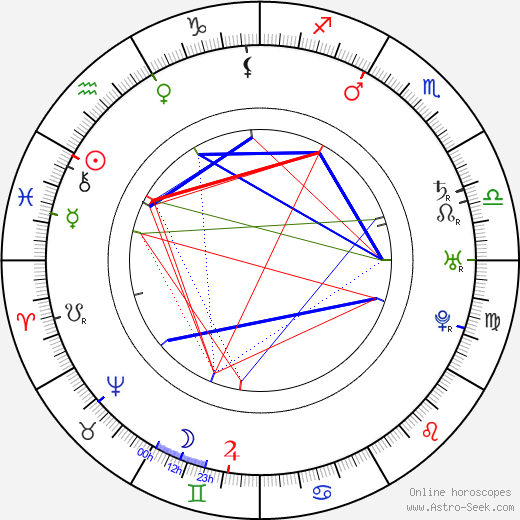 David Garrick astro natal birth chart, David Garrick horoscope, astrology