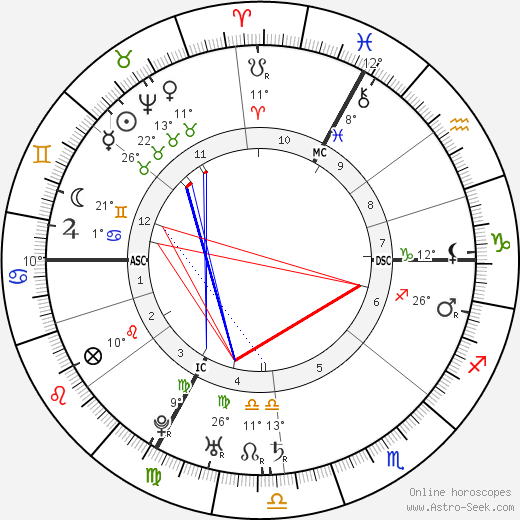 Holy Roman Empress Maria Therese birth chart, biography, wikipedia 2018, 2019