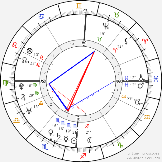 Leopold Mozart birth chart, biography, wikipedia 2019, 2020