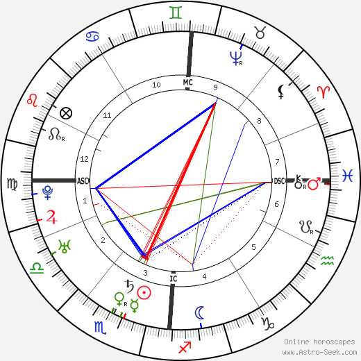 Леопольд Моцарт Leopold Mozart день рождения гороскоп, Leopold Mozart Натальная карта онлайн