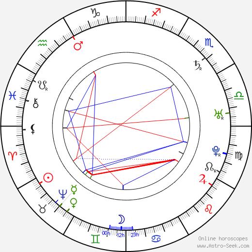 Giuseppe Baretti astro natal birth chart, Giuseppe Baretti horoscope, astrology