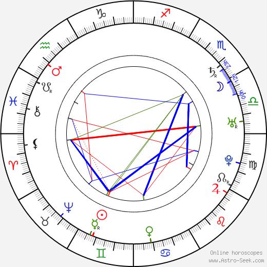 Gelasius Dobner astro natal birth chart, Gelasius Dobner horoscope, astrology