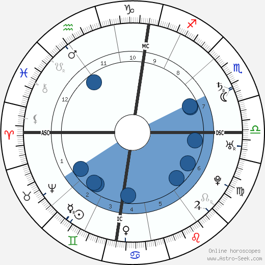 Roger Newdigate horoscope, astrology, sign, zodiac, date of birth, instagram