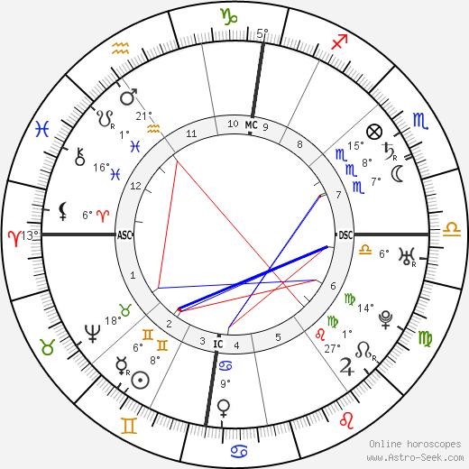Roger Newdigate birth chart, biography, wikipedia 2018, 2019
