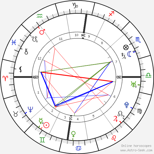 Roger Newdigate birth chart, Roger Newdigate astro natal horoscope, astrology