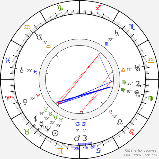 Baron Munchausen birth chart, biography, wikipedia 2020, 2021