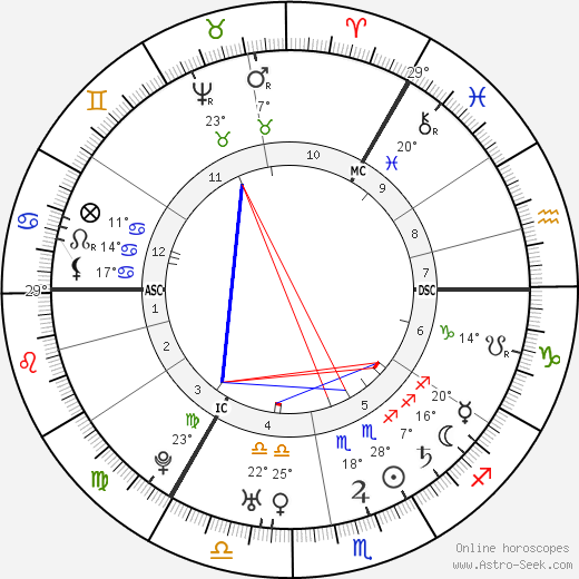 Mark Akenside birth chart, biography, wikipedia 2020, 2021