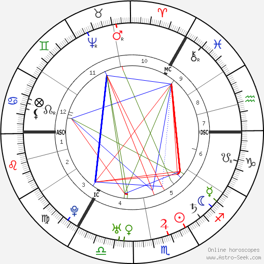 Mark Akenside birth chart, Mark Akenside astro natal horoscope, astrology