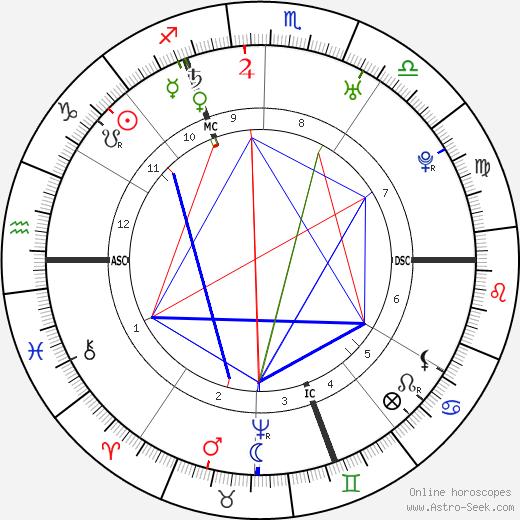Mme de Pompadour birth chart, Mme de Pompadour astro natal horoscope, astrology