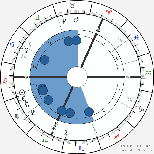 Lord Elcho wikipedia, horoscope, astrology, instagram