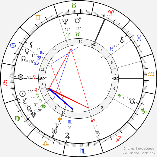 Lord Elcho birth chart, biography, wikipedia 2019, 2020