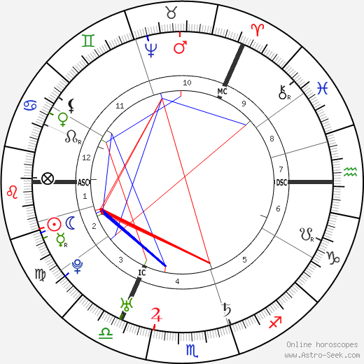 Lord Elcho astro natal birth chart, Lord Elcho horoscope, astrology