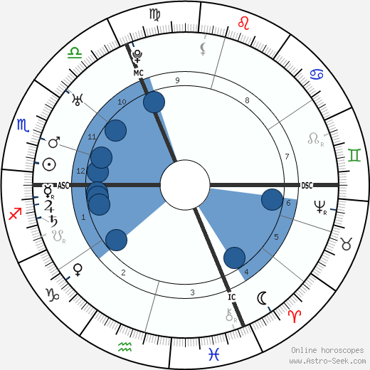 Leopold Auenbrugger wikipedia, horoscope, astrology, instagram