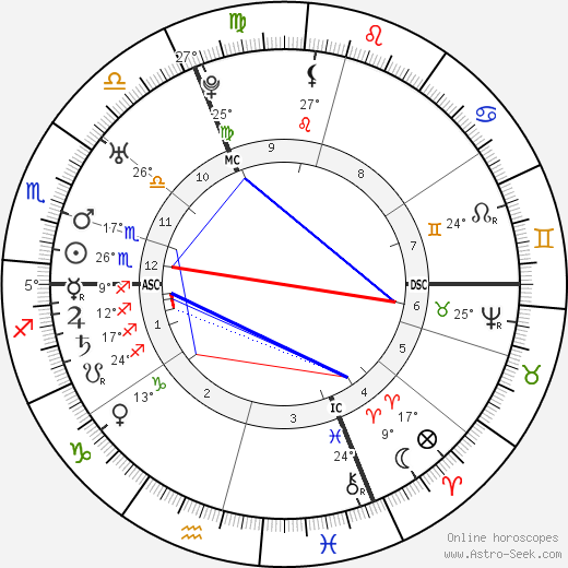 Leopold Auenbrugger birth chart, biography, wikipedia 2019, 2020