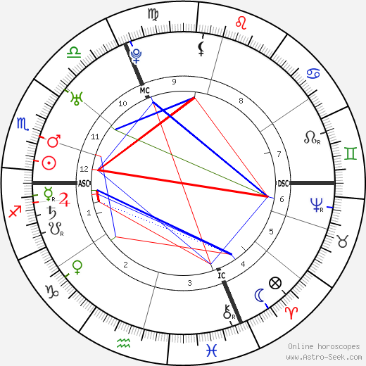 Leopold Auenbrugger astro natal birth chart, Leopold Auenbrugger horoscope, astrology