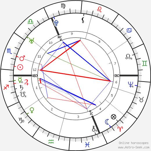 Леопольд Ауэнбруггер Leopold Auenbrugger день рождения гороскоп, Leopold Auenbrugger Натальная карта онлайн