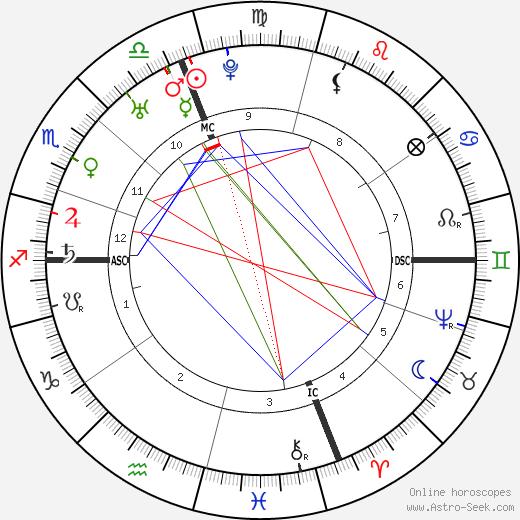 Samuel Adams birth chart, Samuel Adams astro natal horoscope, astrology