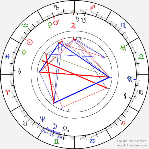 Antoine Louis astro natal birth chart, Antoine Louis horoscope, astrology