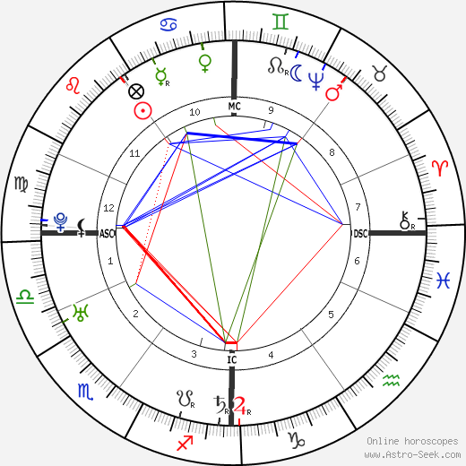 Joshua Reynolds birth chart, Joshua Reynolds astro natal horoscope, astrology