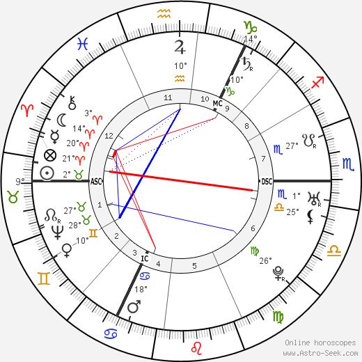 Immanuel Kant birth chart, biography, wikipedia 2018, 2019