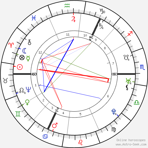 Immanuel Kant tema natale, oroscopo, Immanuel Kant oroscopi gratuiti, astrologia