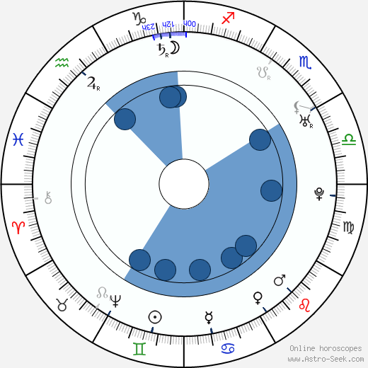 John Smeaton wikipedia, horoscope, astrology, instagram