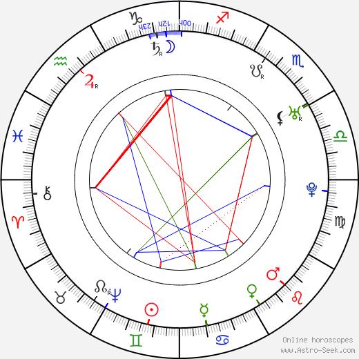 John Smeaton birth chart, John Smeaton astro natal horoscope, astrology