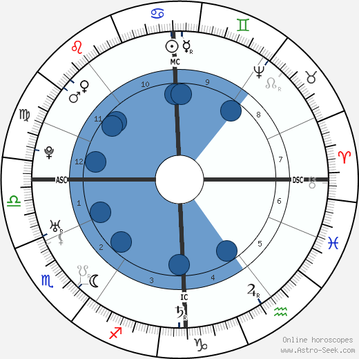 Friedrich Gottlieb Klopstock horoscope, astrology, sign, zodiac, date of birth, instagram