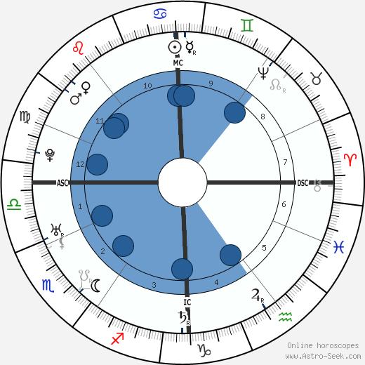 Friedrich Gottlieb Klopstock wikipedia, horoscope, astrology, instagram