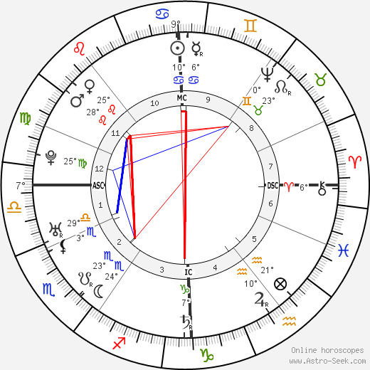 Friedrich Gottlieb Klopstock birth chart, biography, wikipedia 2018, 2019