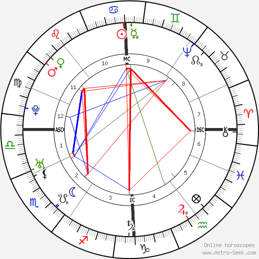 Friedrich Gottlieb Klopstock birth chart, Friedrich Gottlieb Klopstock astro natal horoscope, astrology