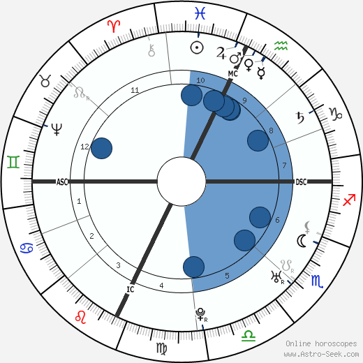 Henry Benedict Stuart horoscope, astrology, sign, zodiac, date of birth, instagram