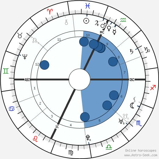 Henry Benedict Stuart wikipedia, horoscope, astrology, instagram