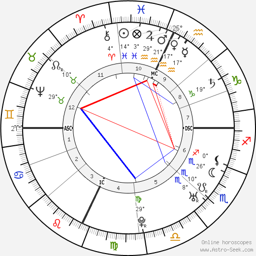 Henry Benedict Stuart birth chart, biography, wikipedia 2019, 2020