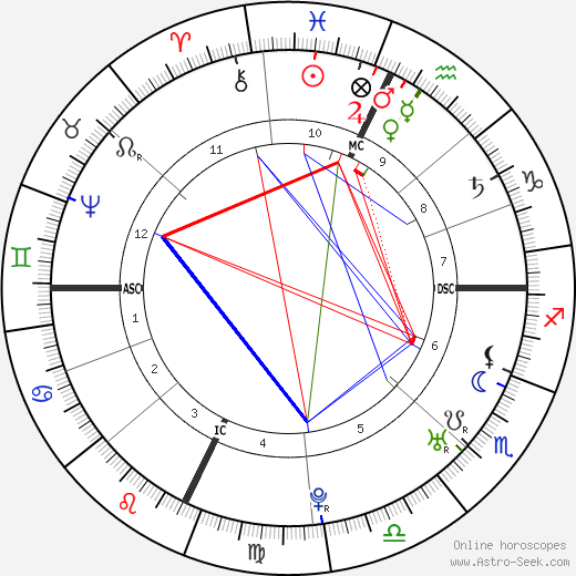 Henry Benedict Stuart astro natal birth chart, Henry Benedict Stuart horoscope, astrology