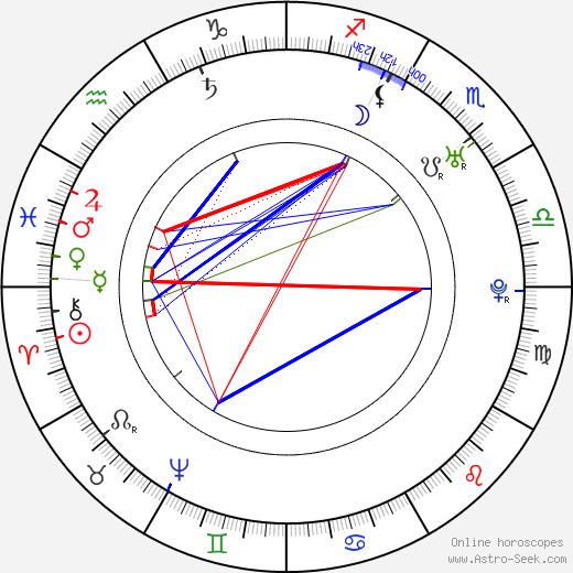Giacomo Casanova birth chart, Giacomo Casanova astro natal horoscope, astrology