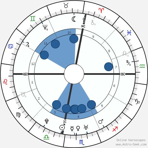 Caesar Rodney wikipedia, horoscope, astrology, instagram