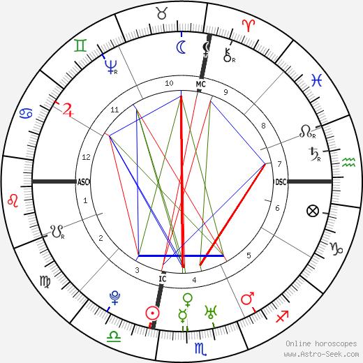 Caesar Rodney birth chart, Caesar Rodney astro natal horoscope, astrology