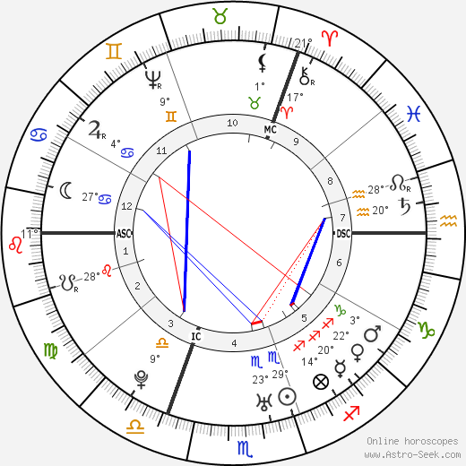 Oliver Goldsmith birth chart, biography, wikipedia 2018, 2019